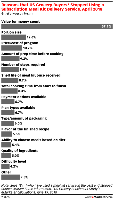 Reasons that US Grocery Buyers* Stopped Using a Subscription Meal Kit Delivery Service, April 2018 (% of respondents)