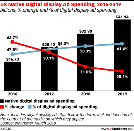US Native Digital Display Ad Spending, 2016-2019 (billions, % change and % of digital display ad spending)
