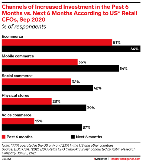 Channels of Increased Investment in the Past 6 Months vs. Next 6 Months According to US* Retail CFOs, Sep 2020 (% of respondents)
