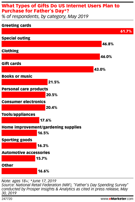 What Types of Gifts Do US Internet Users Plan to Purchase for Father's Day*? (% of respondents, by category, May 2019)