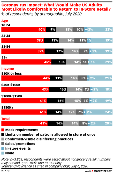Coronavirus Impact: What Would Make US Adults Most Likely/Comfortable to Return to In-Store Retail? (% of respondents, by demographic, July 2020)