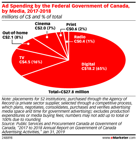 Ad Spending by the Federal Government of Canada, by Media, 2017-2018 (millions of C$ and % of total)