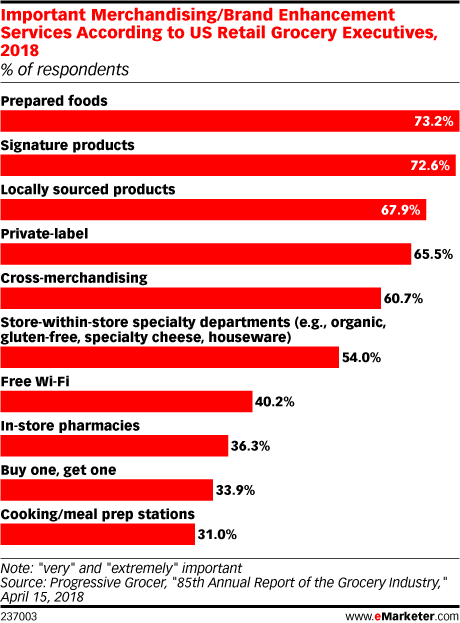 Important Merchandising/Brand Enhancement Services According to US Retail Grocery Executives, 2018 (% of respondents)