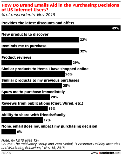How Do Brand Emails Aid in the Purchasing Decisions of US Internet Users? (% of respondents, Nov 2018)