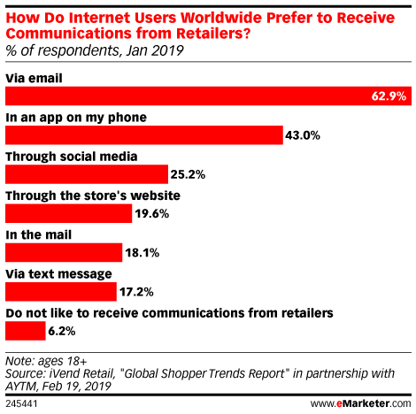 How Do Internet Users Worldwide Prefer to Receive Communications from Retailers? (% of respondents, Jan 2019)