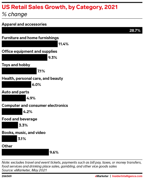US Retail Sales Growth, by Category, 2021 (% change)