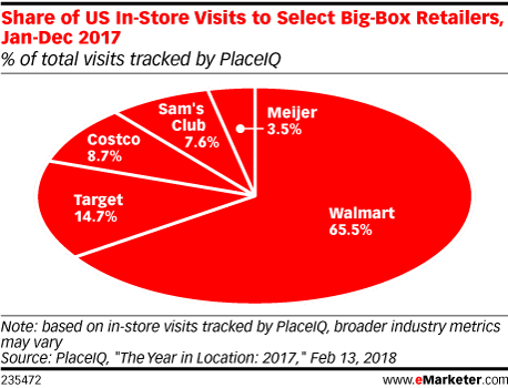 Share of US In-Store Visits to Select Big-Box Retailers, Jan-Dec 2017 (% of total visits tracked by PlaceIQ)