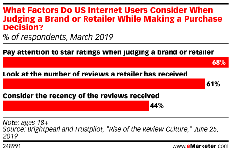 What Factors Do US Internet Users Consider When Judging a Brand or Retailer While Making a Purchase Decision? (% of respondents, March 2019)