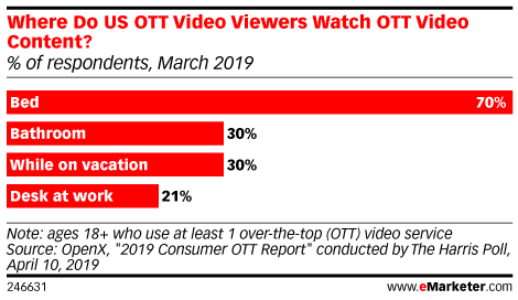 Where Do US Video-on-Demand (VOD) Viewers Watch VOD Content? (% of respondents, March 2019)