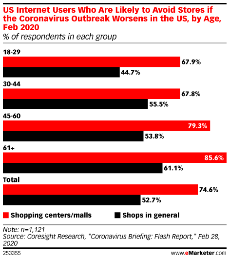 US Internet Users Who Are Likely to Avoid Stores if the Coronavirus Outbreak Worsens in the US, by Age, Feb 2020 (% of respondents in each group)