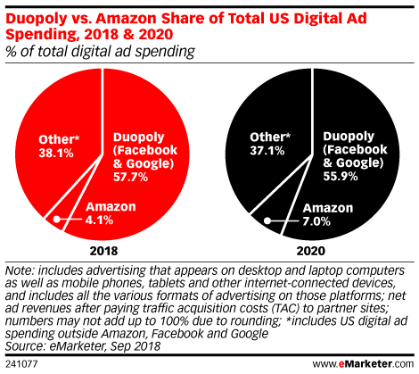 Duopoly vs. Amazon Share of Total US Digital Ad Spending, 2018 & 2020 (% of total digital ad spending)