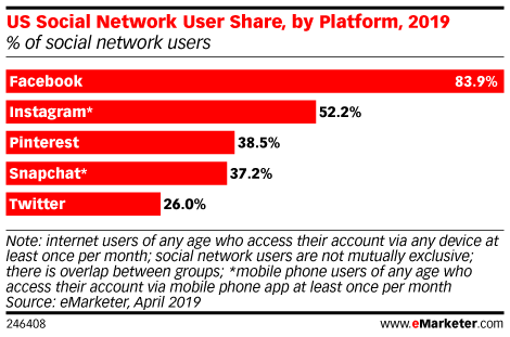 US Social Network User Share, by Platform, 2019 (% of social network users)