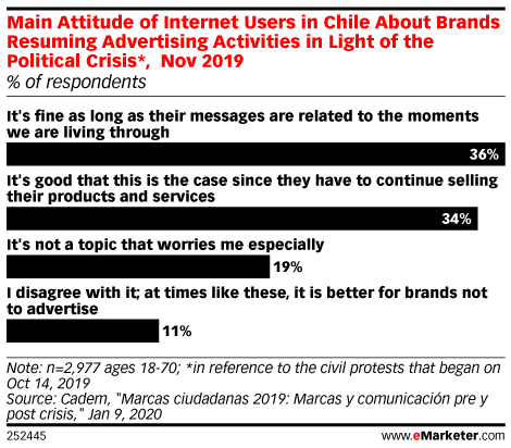 Main Attitude of Internet Users in Chile About Brands Resuming Advertising Activities in Light of the Political Crisis*, Nov 2019 (% of respondents)
