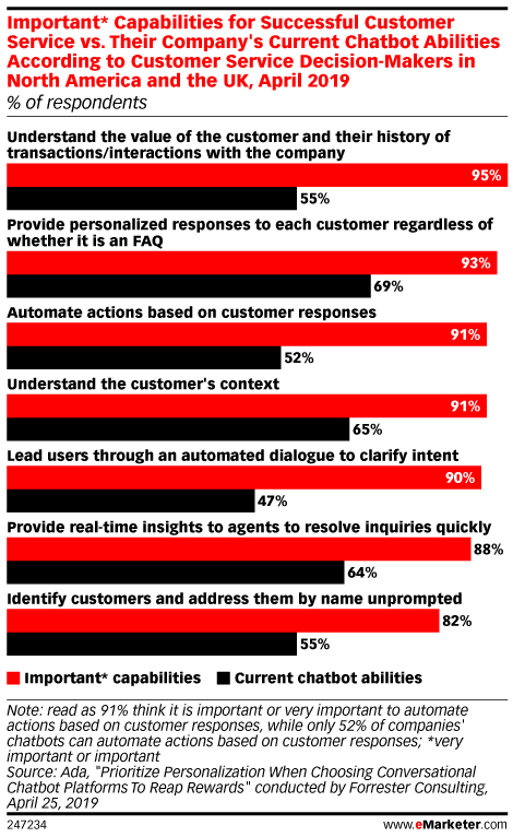 Important* Capabilities for Successful Customer Service vs. Their Company's Current Chatbot Abilities According to Customer Service Decision-Makers in North America and the UK, April 2019 (% of respondents)