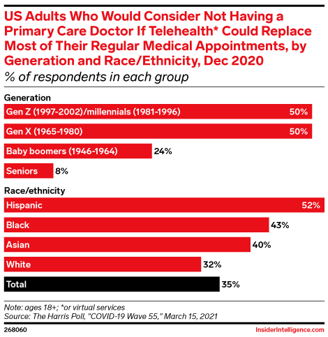 US Adults Who Would Consider Not Having a Primary Care Doctor If Telehealth* Could Replace Most of Their Regular Medical Appointments, by Generation and Race/Ethnicity, Dec 2020 (% of respondents in each group)