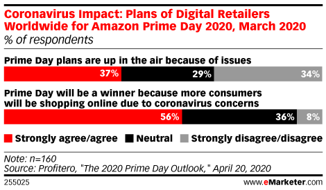Coronavirus Impact: Plans of Digital Retailers Worldwide for Amazon Prime Day 2020, March 2020 (% of respondents)