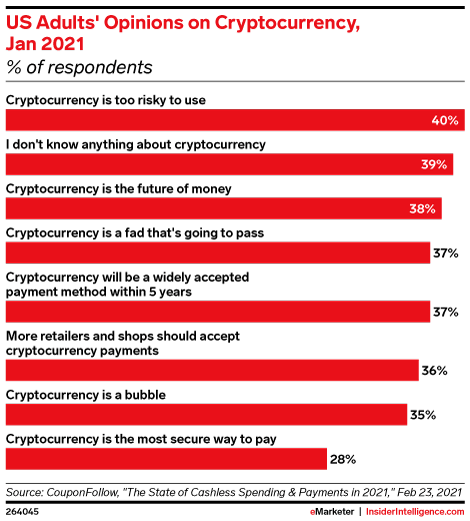 US Adults' Opinions on Cryptocurrency, Jan 2021 (% of respondents)
