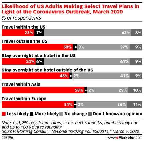 Likelihood of US Adults Making Select Travel Plans in Light of the Coronavirus Outbreak, March 2020 (% of respondents)