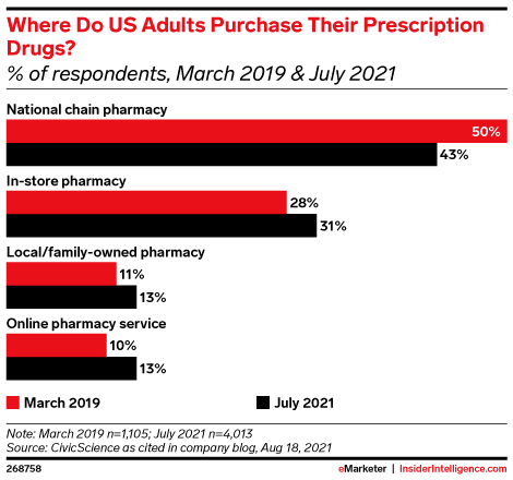 Where Do US Adults Purchase Their Prescription Drugs? (% of respondents, March 2019 & July 2021)