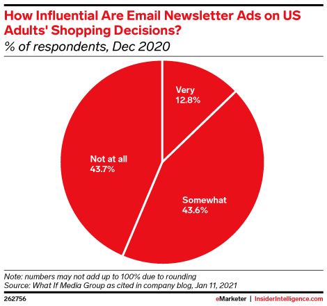 How Influential Are Email Newsletter Ads on US Adults' Shopping Decisions? (% of respondents, Dec 2020)