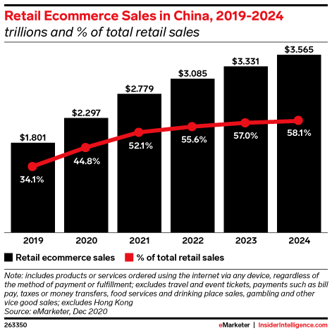 Retail Ecommerce Sales in China, 2019-2024 (trillions and % of total retail sales)