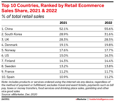 Top 10 Countries, Ranked by Retail Ecommerce Sales Share, 2021 & 2022 (% of total retail sales)