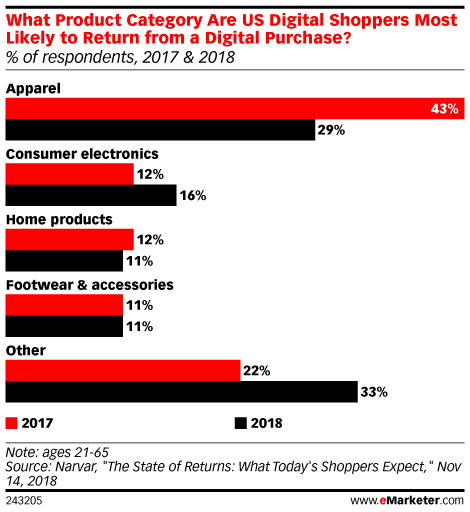 What Product Category Are US Digital Shoppers Most Likely to Return from a Digital Purchase? (% of respondents, 2017 & 2018)