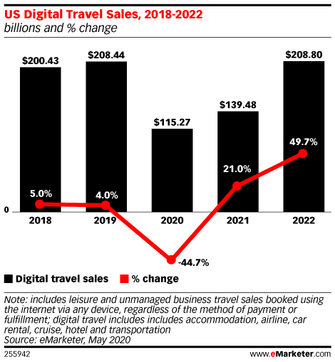 US Digital Travel Sales, 2018-2022 (billions and % change)