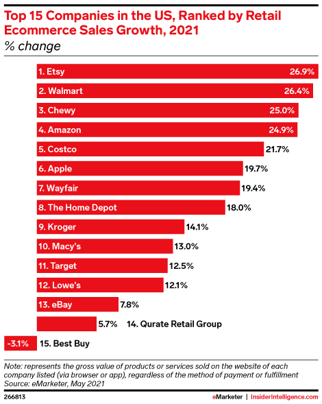 Top 15 Companies in the US, Ranked by Retail Ecommerce Sales Growth, 2021 (% change)