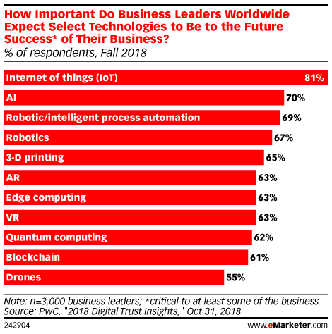 How Important Do Business Leaders Worldwide Expect Select Technologies to Be to the Future Success* of Their Business? (% of respondents, Fall 2018)