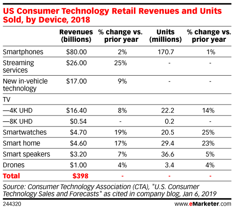 Top 10 Tech Trends from CES 2019 - eMarketer Trends, Forecasts