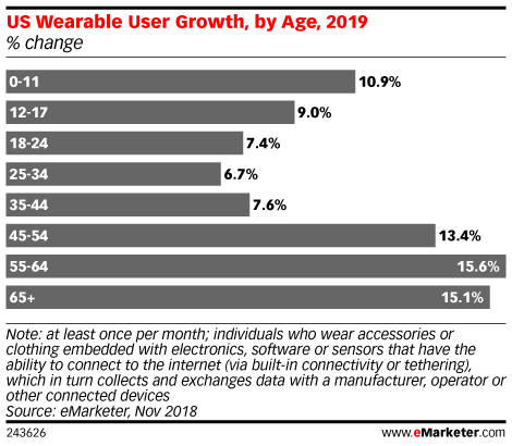 US Wearable User Growth, by Age, 2019 (% change)