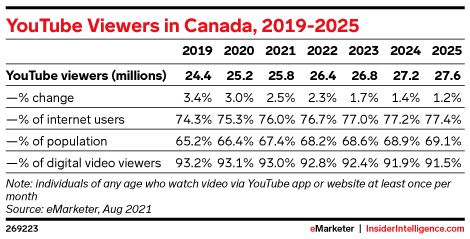 YouTube Viewers in Canada, 2019-2025