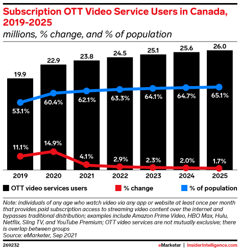 Subscription OTT Video Service Users in Canada, 2019-2025 (millions, % change, and % of population)