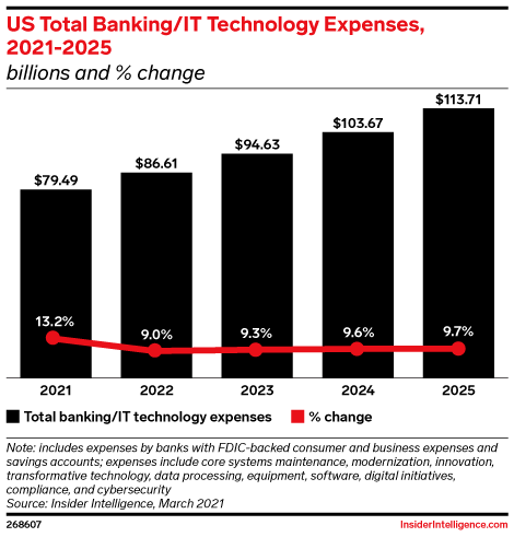 US Total Banking/IT Technology Expenses, 2021-2025 (billions and % change)