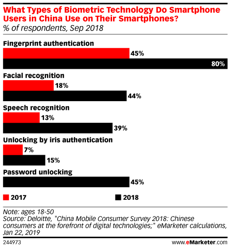 What Types of Biometric Technology Do Smartphone Users in China Use on Their Smartphones? (% of respondents, Sep 2018)