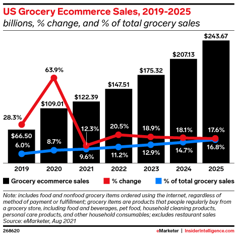 US Grocery Ecommerce Sales, 2019-2025 (billions, % change, and % of total grocery sales)