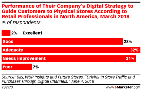 Performance of Their Company's Digital Strategy to Guide Customers to Physical Stores According to Retail Professionals in North America, March 2018 (% of respondents)