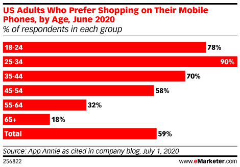 US Adults Who Prefer Shopping on Their Mobile Phones, by Age Group, June 2020 (% of respondents in each group)