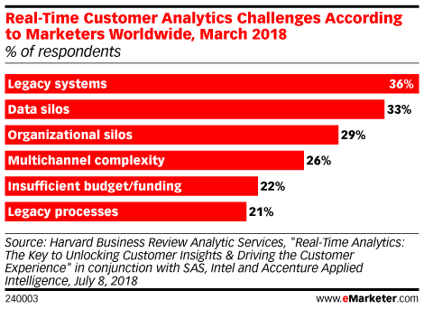 Real-Time Customer Analytics Challenges According to Marketers Worldwide, March 2018 (% of respondents)