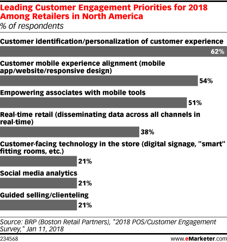 Leading Customer Engagement Priorities for 2018 Among Retailers in North America (% of respondents)