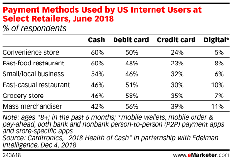 Payment Methods Used by US Internet Users at Select Retailers, June 2018 (% of respondents)