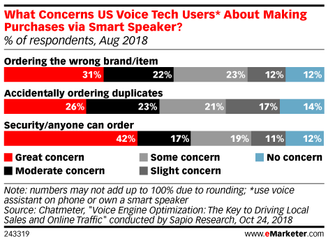 What Concerns US Voice Tech Users* About Making Purchases via Smart Speaker? (% of respondents, Aug 2018)