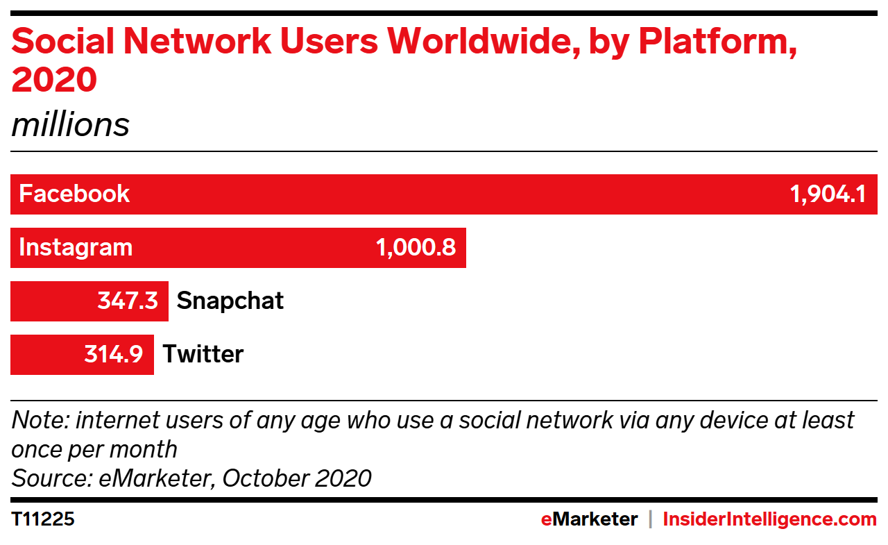 Social Network Users Worldwide, by Platform, 2020 (millions)