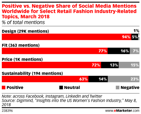 Positive vs. Negative Share of Social Media Mentions Worldwide for Select Retail Fashion Industry-Related Topics, March 2018 (% of total mentions)