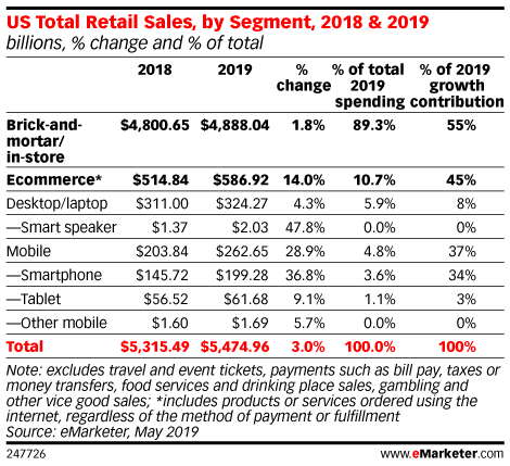 eMarketer Podcast: The Retail Store of the Future, Target's 'Drive Up' Service and the Importance of Coupons - eMarketer Trends, Forecasts & Statistics