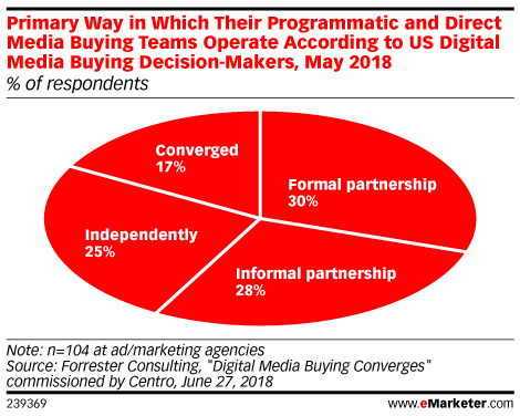 Primary Way in Which Their Programmatic and Direct Media Buying Teams Operate According to US Digital Media Buying Decision-Makers, May 2018 (% of respondents)