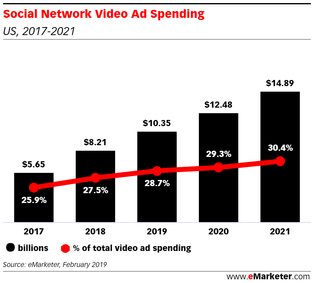 Social Video Ad Spending Will Grow 44% by 2021 - eMarketer