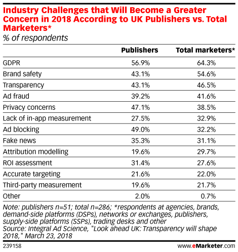 Industry Challenges that Will Become a Greater Concern in 2018 According to UK Publishers vs. Total Marketers* (% of respondents)