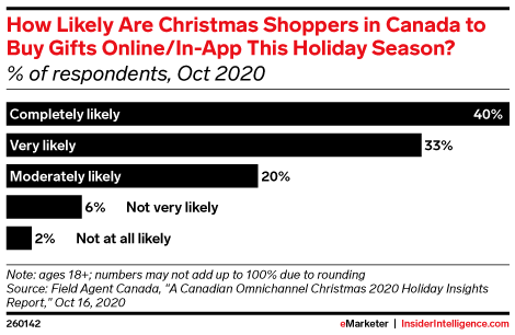 How Likely Are Christmas Shoppers in Canada to Buy Gifts Online/In-App This Holiday Season? (% of respondents, Oct 2020)